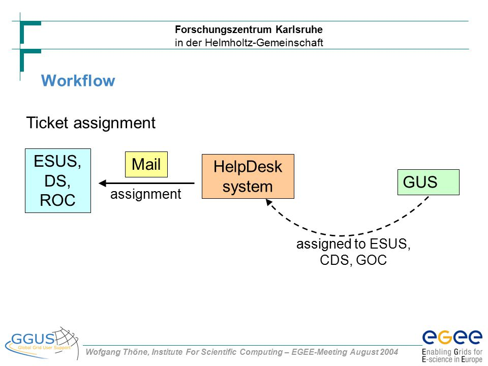 Forschungszentrum Karlsruhe in der Helmholtz-Gemeinschaft Wofgang Thöne, Institute For Scientific Computing – EGEE-Meeting August 2004 Workflow ESUS, DS, ROC Ticket assignment assignment assigned to ESUS, CDS, GOC GUS HelpDesk system Mail