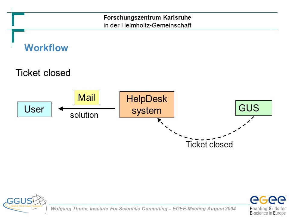 Forschungszentrum Karlsruhe in der Helmholtz-Gemeinschaft Wofgang Thöne, Institute For Scientific Computing – EGEE-Meeting August 2004 Workflow User Ticket closed solution HelpDesk system GUS Ticket closed Mail