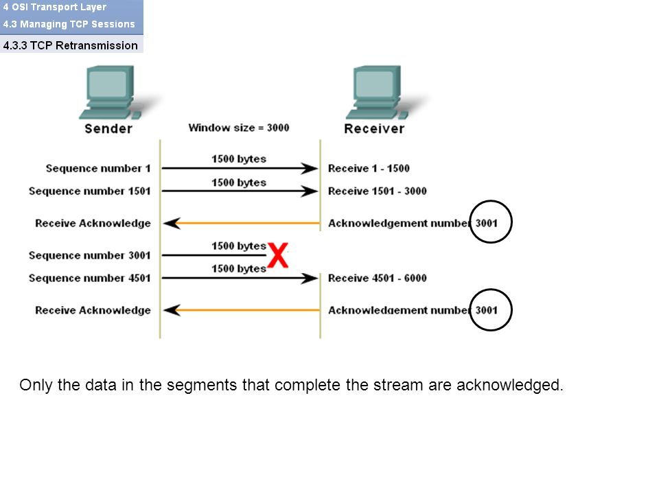 Only the data in the segments that complete the stream are acknowledged.