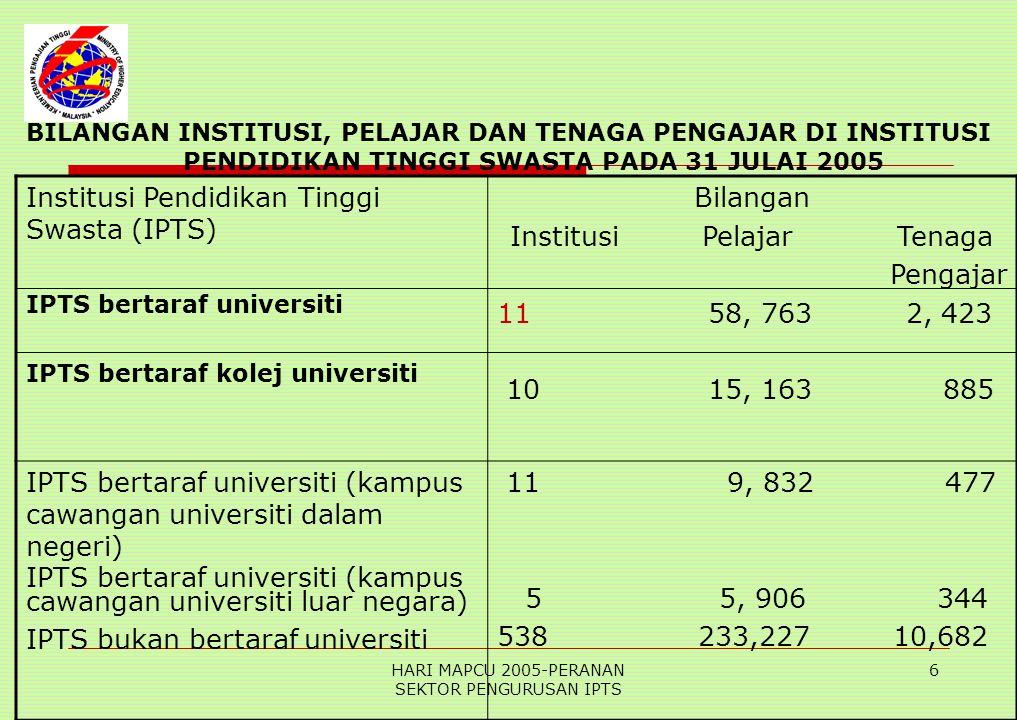HARI MAPCU 2005-PERANAN SEKTOR PENGURUSAN IPTS 6 BILANGAN INSTITUSI, PELAJAR DAN TENAGA PENGAJAR DI INSTITUSI PENDIDIKAN TINGGI SWASTA PADA 31 JULAI 2005 Institusi Pendidikan Tinggi Swasta (IPTS) IPTS bertaraf universiti IPTS bertaraf kolej universiti Bilangan Institusi Pelajar Tenaga Pengajar 11 58, 763 2, 423 10 15, 163 885 IPTS bertaraf universiti (kampus cawangan universiti dalam negeri) IPTS bertaraf universiti (kampus cawangan universiti luar negara) IPTS bukan bertaraf universiti 11 9, 832 477 5 5, 906 344 538 233,227 10,682