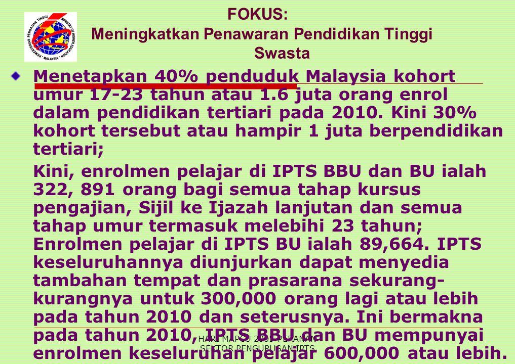 HARI MAPCU 2005-PERANAN SEKTOR PENGURUSAN IPTS 7 FOKUS: Meningkatkan Penawaran Pendidikan Tinggi Swasta Menetapkan 40% penduduk Malaysia kohort umur 17-23 tahun atau 1.6 juta orang enrol dalam pendidikan tertiari pada 2010.