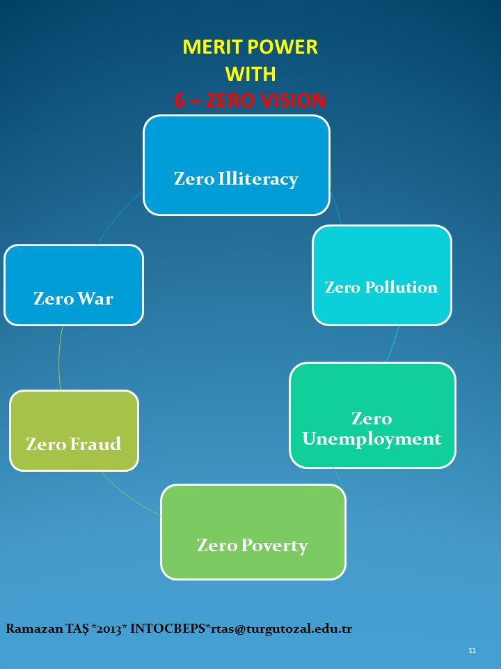 MERIT POWER WITH 6 – ZERO VISION Ramazan TAŞ *2013* INTOCBEPS*rtas@turgutozal.edu.tr 11 Zero Illiteracy Zero Pollution Zero Unemployment Zero Poverty Zero FraudZero War