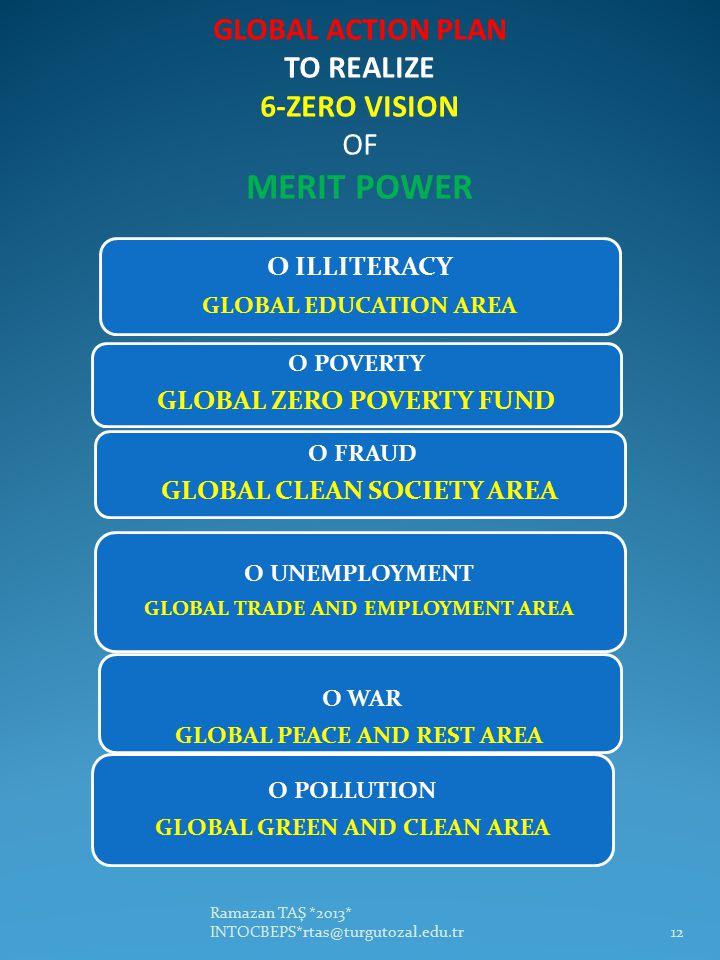 GLOBAL ACTION PLAN TO REALIZE 6-ZERO VISION OF MERIT POWER O ILLITERACY GLOBAL EDUCATION AREA O POVERTY GLOBAL ZERO POVERTY FUND O FRAUD GLOBAL CLEAN SOCIETY AREA O UNEMPLOYMENT GLOBAL TRADE AND EMPLOYMENT AREA O WAR GLOBAL PEACE AND REST AREA O POLLUTION GLOBAL GREEN AND CLEAN AREA Ramazan TAŞ *2013* INTOCBEPS*rtas@turgutozal.edu.tr12