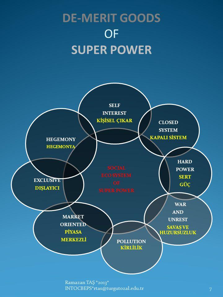 DE-MERIT GOODS OF SUPER POWER Ramazan TAŞ *2013* INTOCBEPS*rtas@turgutozal.edu.tr7 SOCIAL ECO SYSTEM OF SUPER POWER SELF INTEREST KİŞİSEL ÇIKAR CLOSED SYSTEM KAPALI SİSTEM HARD POWER SERT GÜÇ WAR AND UNREST SAVAŞ VE HUZURSUZLUK POLLUTION KİRLİLİK MARKET ORIENTED PİYASA MERKEZLİ EXCLUSIVE DIŞLAYICI HEGEMONY HEGEMONYA