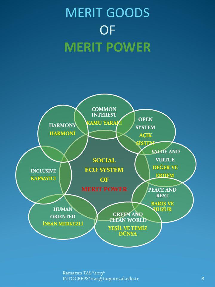MERIT GOODS OF MERIT POWER Ramazan TAŞ *2013* INTOCBEPS*rtas@turgutozal.edu.tr8 SOCIAL ECO SYSTEM OF MERIT POWER COMMON INTEREST KAMU YARARI OPEN SYSTEM AÇIK SİSTEM VALUE AND VIRTUE DEĞER VE ERDEM PEACE AND REST BARIŞ VE HUZUR GREEN AND CLEAN WORLD YEŞİL VE TEMİZ DÜNYA HUMAN ORIENTED İNSAN MERKEZLİ INCLUSIVE KAPSAYICI HARMONY HARMONİ