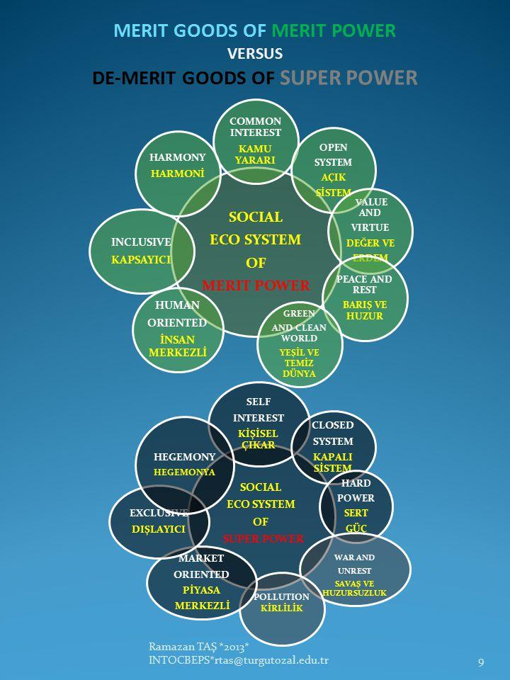 MERIT GOODS OF MERIT POWER VERSUS DE-MERIT GOODS OF SUPER POWER Ramazan TAŞ *2013* INTOCBEPS*rtas@turgutozal.edu.tr9 SOCIAL ECO SYSTEM OF SUPER POWER SELF INTEREST KİŞİSEL ÇIKAR CLOSED SYSTEM KAPALI SİSTEM HARD POWER SERT GÜÇ WAR AND UNREST SAVAŞ VE HUZURSUZLUK POLLUTION KİRLİLİK MARKET ORIENTED PİYASA MERKEZLİ EXCLUSIVE DIŞLAYICI HEGEMONY HEGEMONYA SOCIAL ECO SYSTEM OF MERIT POWER COMMON INTEREST KAMU YARARI OPEN SYSTEM AÇIK SİSTEM VA LUE AND VIRTUE DEĞER VE ERDEM PEACE AND REST BARIŞ VE HUZUR GREEN AND CLEAN WORLD YEŞİL VE TEMİZ DÜNYA HUMAN ORIENTED İNSAN MERKEZLİ INCLUSIVE KAPSAYICI HARMONY HARMONİ