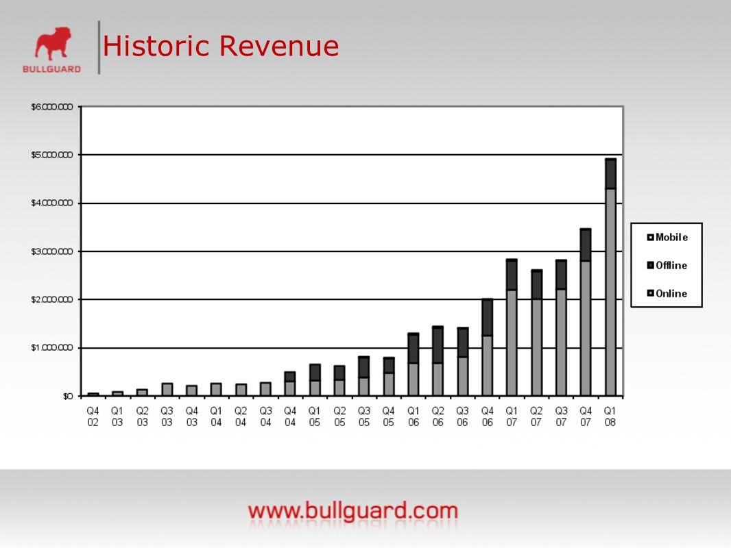 Historic Revenue