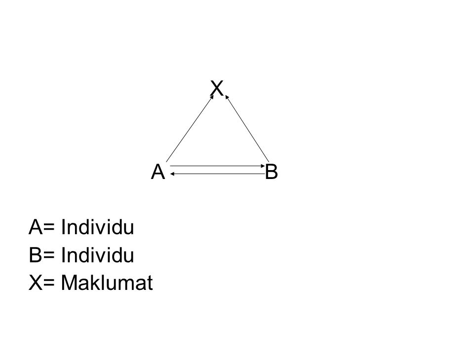 X A B A= Individu B= Individu X= Maklumat
