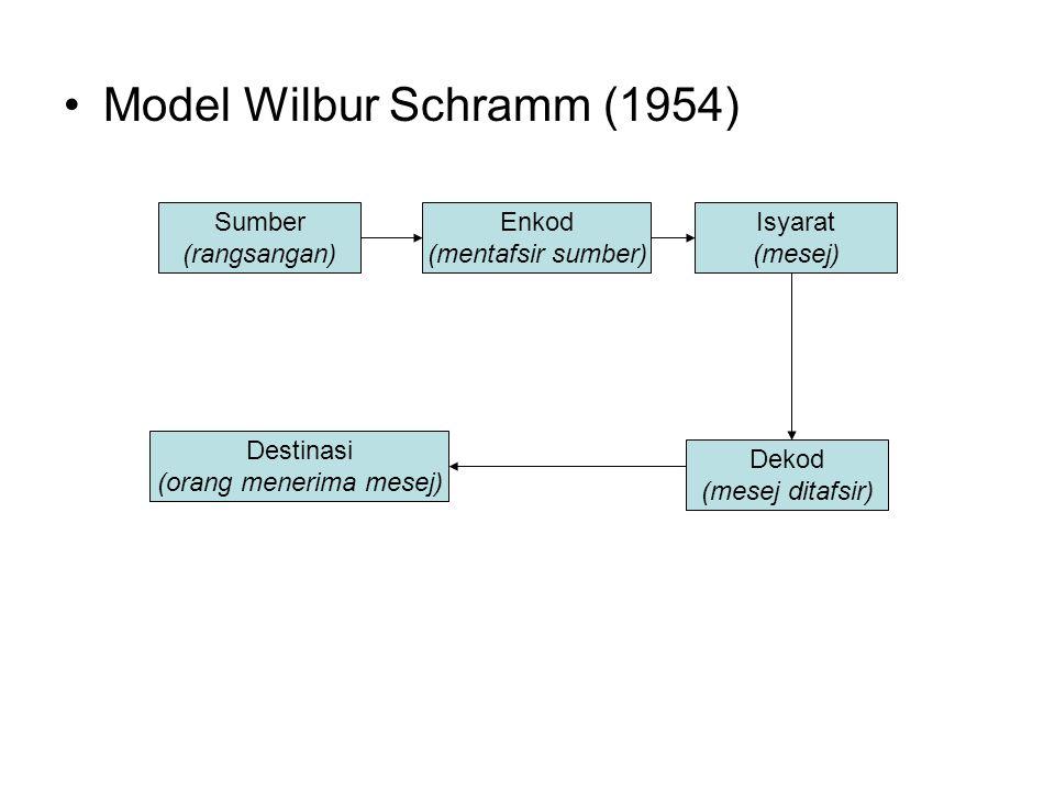 Model Wilbur Schramm (1954) Sumber (rangsangan) Enkod (mentafsir sumber) Destinasi (orang menerima mesej) Dekod (mesej ditafsir) Isyarat (mesej)