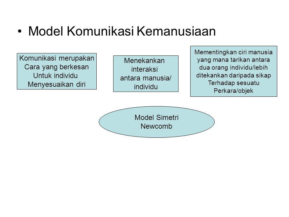 Model Komunikasi Kemanusiaan Komunikasi merupakan Cara yang berkesan Untuk individu Menyesuaikan diri Menekankan interaksi antara manusia/ individu Me
