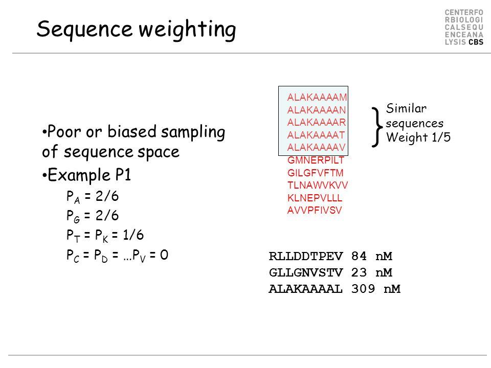 ALAKAAAAM ALAKAAAAN ALAKAAAAR ALAKAAAAT ALAKAAAAV GMNERPILT GILGFVFTM TLNAWVKVV KLNEPVLLL AVVPFIVSV Sequence weighting Poor or biased sampling of sequ