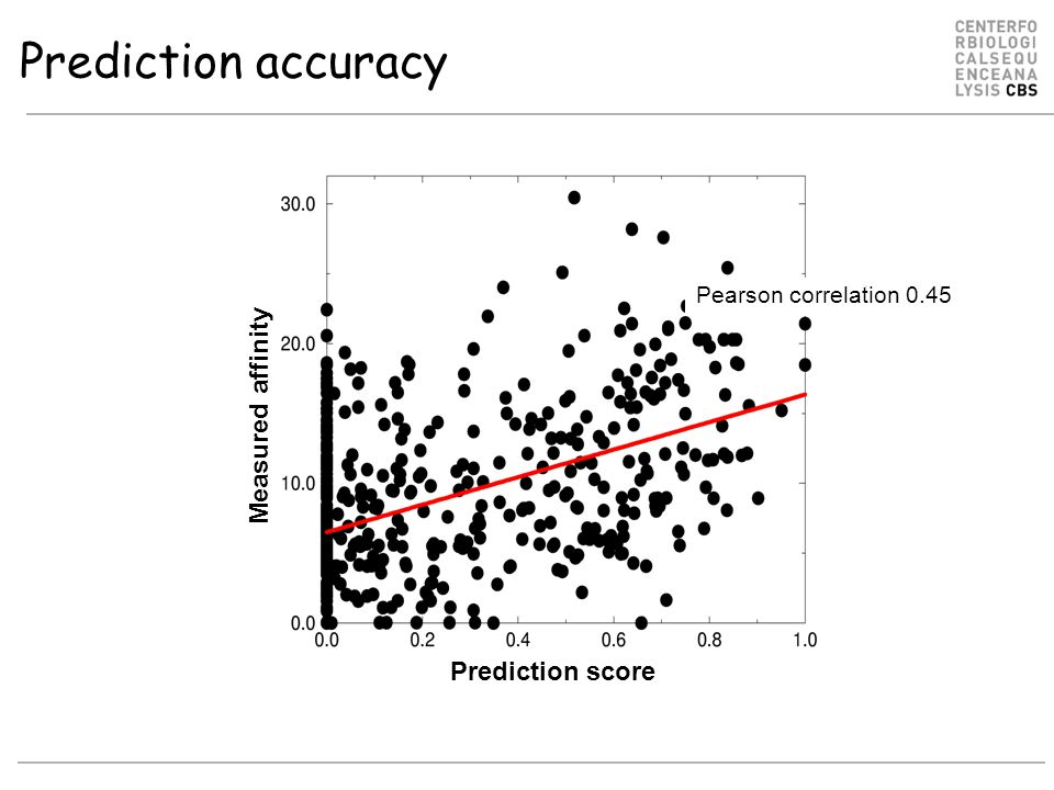 Prediction accuracy Pearson correlation 0.45 Prediction score Measured affinity