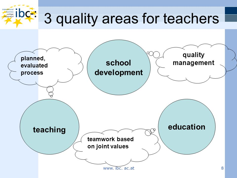 3 quality areas for teachers www. ibc. ac.at 8 school development education teaching quality management planned, evaluated process teamwork based on j
