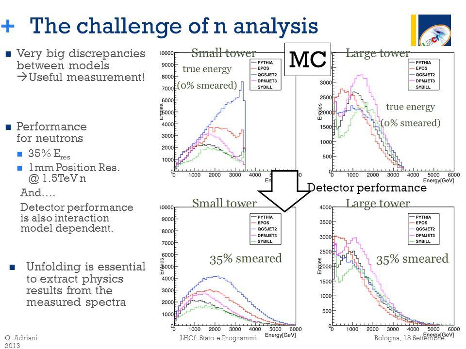 + Very big discrepancies between models  Useful measurement.