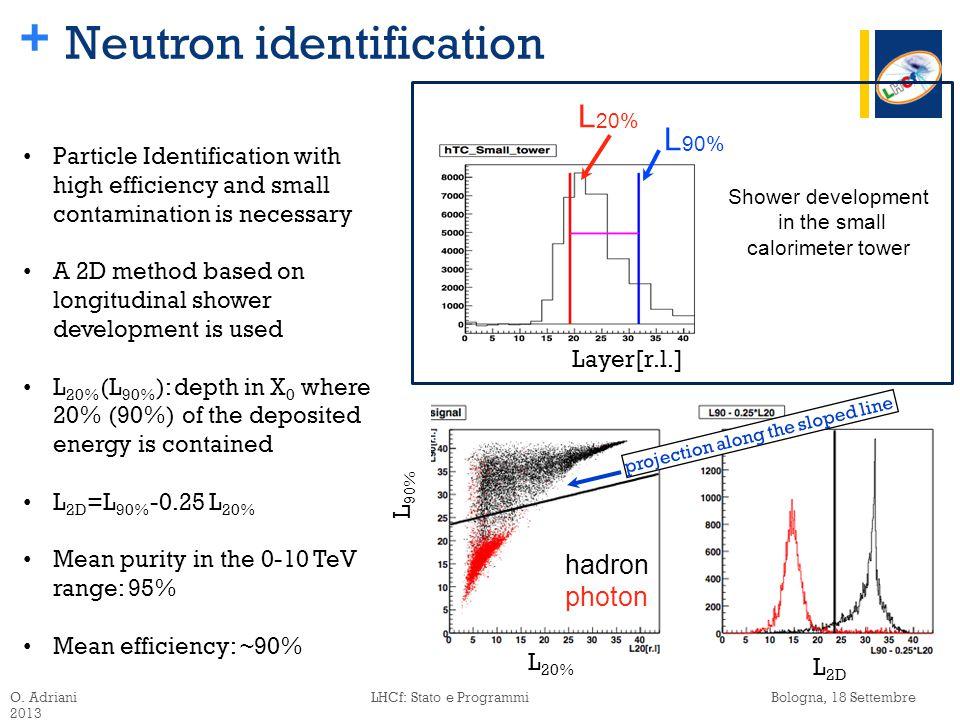 + L 90% L 20% Layer[r.l.] hadron photon projection along the sloped line L 90% L 20% Shower development in the small calorimeter tower Neutron identification O.