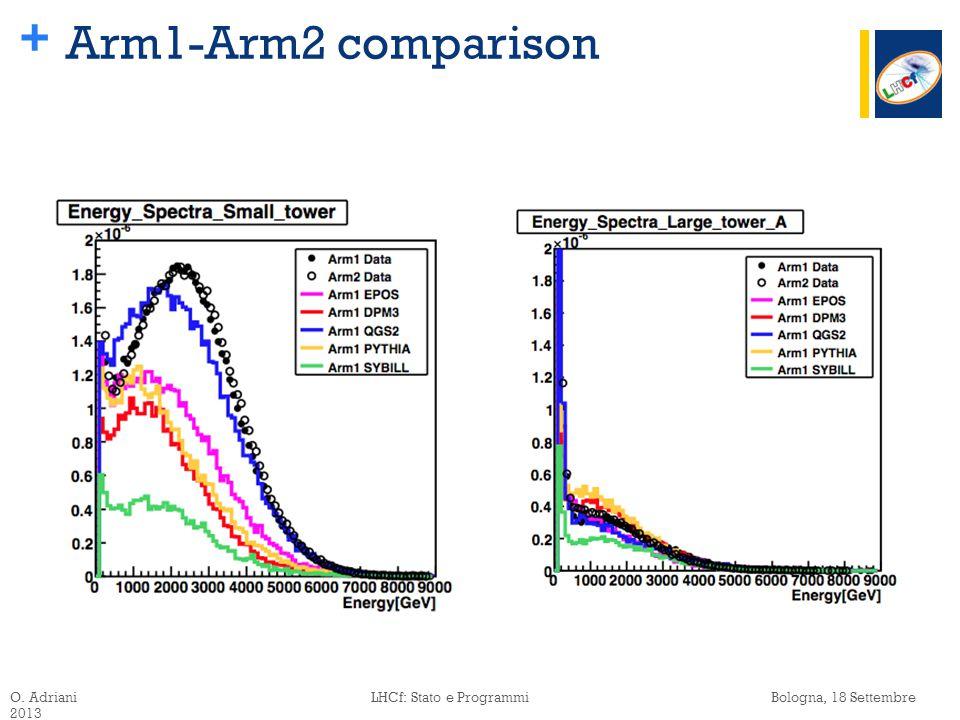 + Arm1-Arm2 comparison O. Adriani LHCf: Stato e Programmi Bologna, 18 Settembre 2013