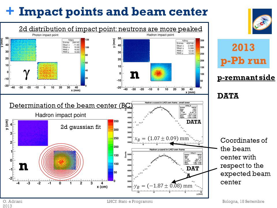 + Impact points and beam center O.