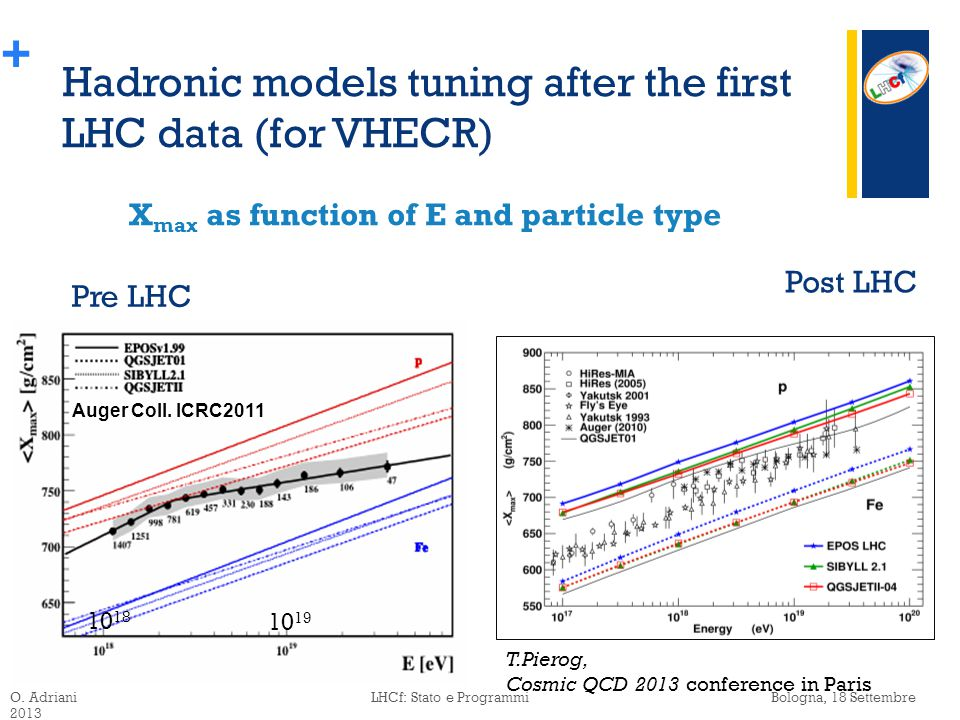 + Hadronic models tuning after the first LHC data (for VHECR) O.