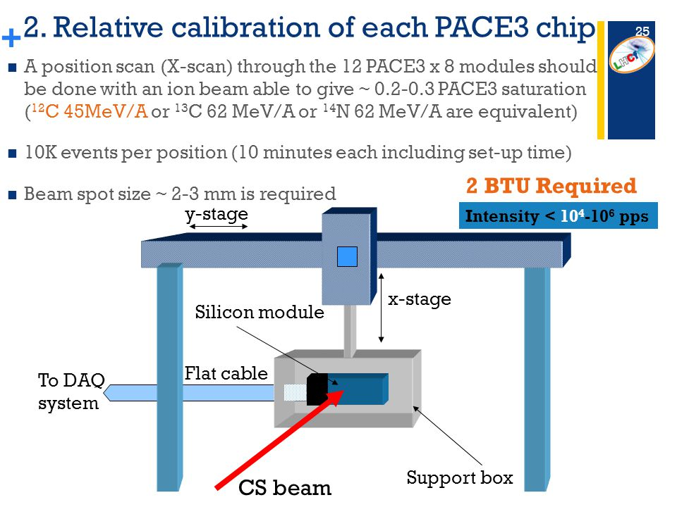 + 2. Relative calibration of each PACE3 chip A position scan (X-scan) through the 12 PACE3 x 8 modules should be done with an ion beam able to give ~