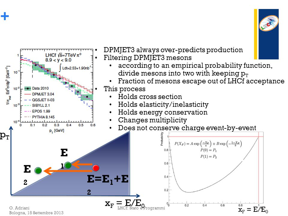 + x F = E/E 0 Playing a game with air shower (effect of forward meson spectra) E=E 1 +E 2 E1E1 E2E2 x F = E/E 0 pTpT DPMJET3 always over-predicts production Filtering DPMJET3 mesons according to an empirical probability function, divide mesons into two with keeping p T Fraction of mesons escape out of LHCf acceptance This process Holds cross section Holds elasticity/inelasticity Holds energy conservation Changes multiplicity Does not conserve charge event-by-event O.