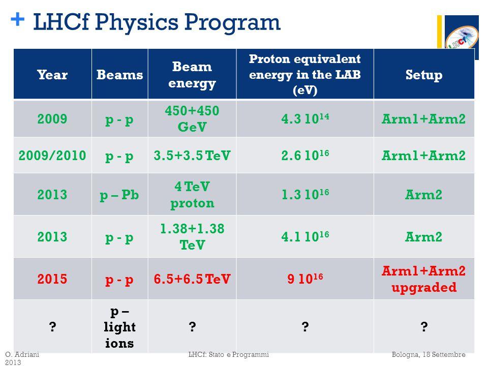 + YearBeams Beam energy Proton equivalent energy in the LAB (eV) Setup 2009p - p 450+450 GeV 4.3 10 14 Arm1+Arm2 2009/2010p - p3.5+3.5 TeV2.6 10 16 Arm1+Arm2 2013p – Pb 4 TeV proton 1.3 10 16 Arm2 2013p - p 1.38+1.38 TeV 4.1 10 16 Arm2 2015p - p6.5+6.5 TeV9 10 16 Arm1+Arm2 upgraded .