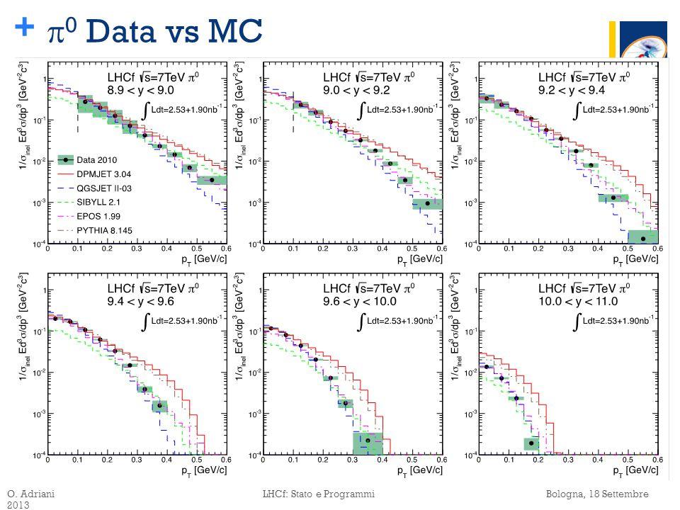 +  0 Data vs MC O. Adriani LHCf: Stato e Programmi Bologna, 18 Settembre 2013