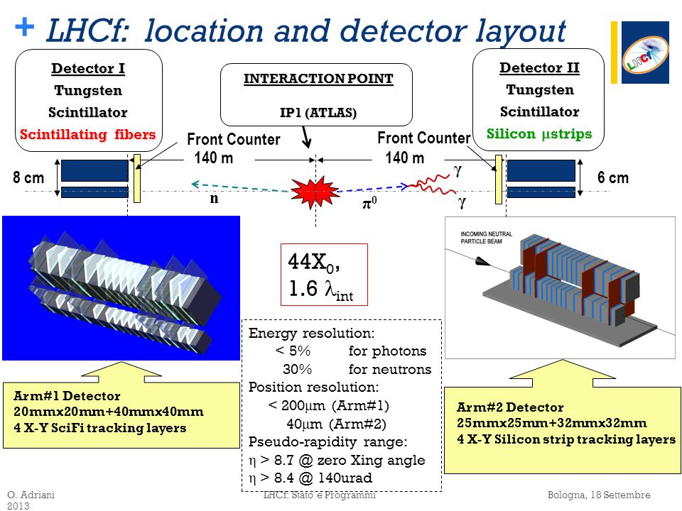 + LHCf: location and detector layout O.