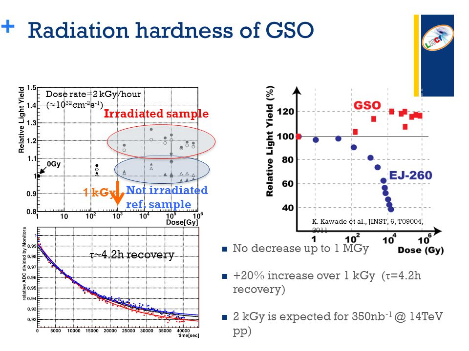 + Radiation hardness of GSO No decrease up to 1 MGy +20% increase over 1 kGy ( τ =4.2h recovery) 2 kGy is expected for 350nb -1 @ 14TeV pp) 1 kGy Not irradiated ref.