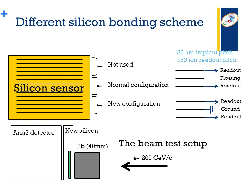 + Silicon sensor Not used Normal configuration New configuration Readout Floating Readout Ground Arm2 detector New silicon Pb (40mm) e-, 200 GeV/c Different silicon bonding scheme The beam test setup 80  m implant pitch 160  m readout pitch