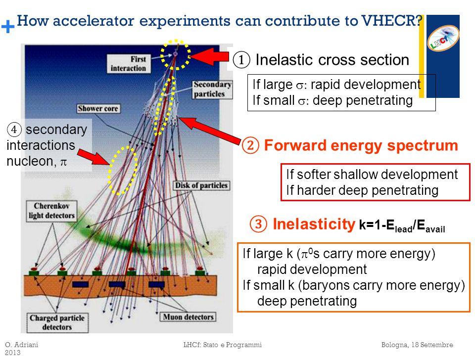 + The Large Hadron Collider (LHC) pp 450GeV+450GeV  E lab ~ 2x10 14 eV pp 3.5TeV+3.5TeV  E lab ~ 2.6x10 16 eV pp 6.5TeV+6.5TeV  E lab ~10 17 eV ATLAS/LHCf LHCb/MoEDAL CMS/TOTEM ALICE O.