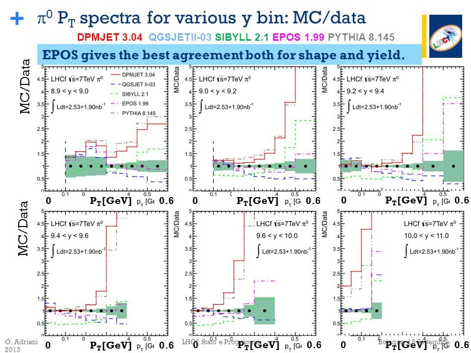 +  0 P T spectra for various y bin: MC/data EPOS gives the best agreement both for shape and yield.