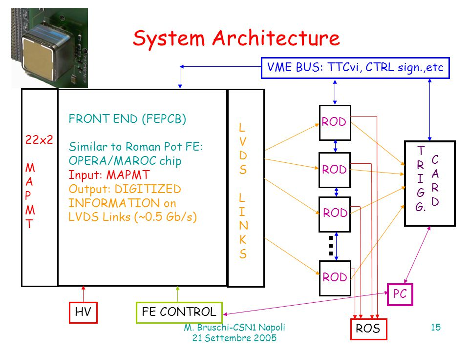 M. Bruschi-CSN1 Napoli 21 Settembre 2005 15 System Architecture FRONT END (FEPCB) Similar to Roman Pot FE: OPERA/MAROC chip Input: MAPMT Output: DIGIT