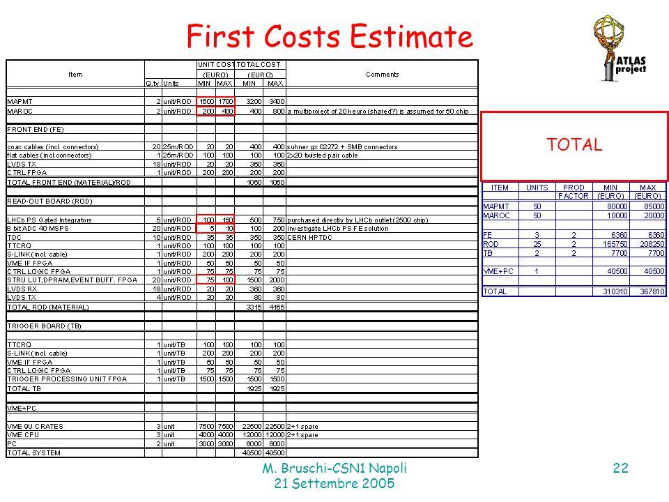 M. Bruschi-CSN1 Napoli 21 Settembre 2005 22 First Costs Estimate TOTAL