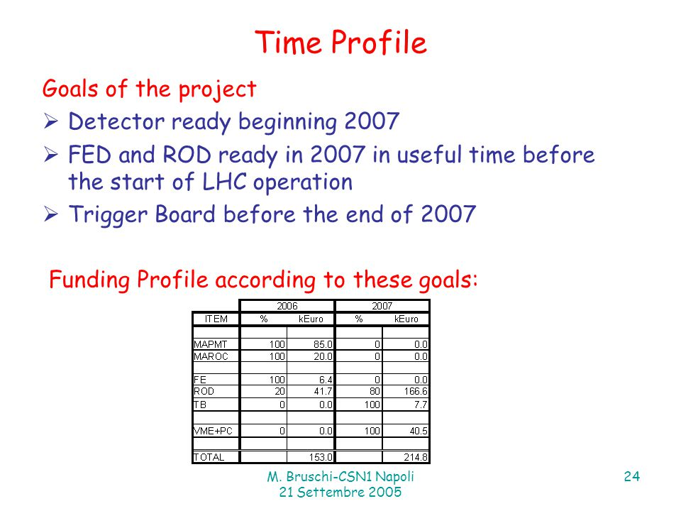 M. Bruschi-CSN1 Napoli 21 Settembre 2005 24 Time Profile Goals of the project  Detector ready beginning 2007  FED and ROD ready in 2007 in useful ti