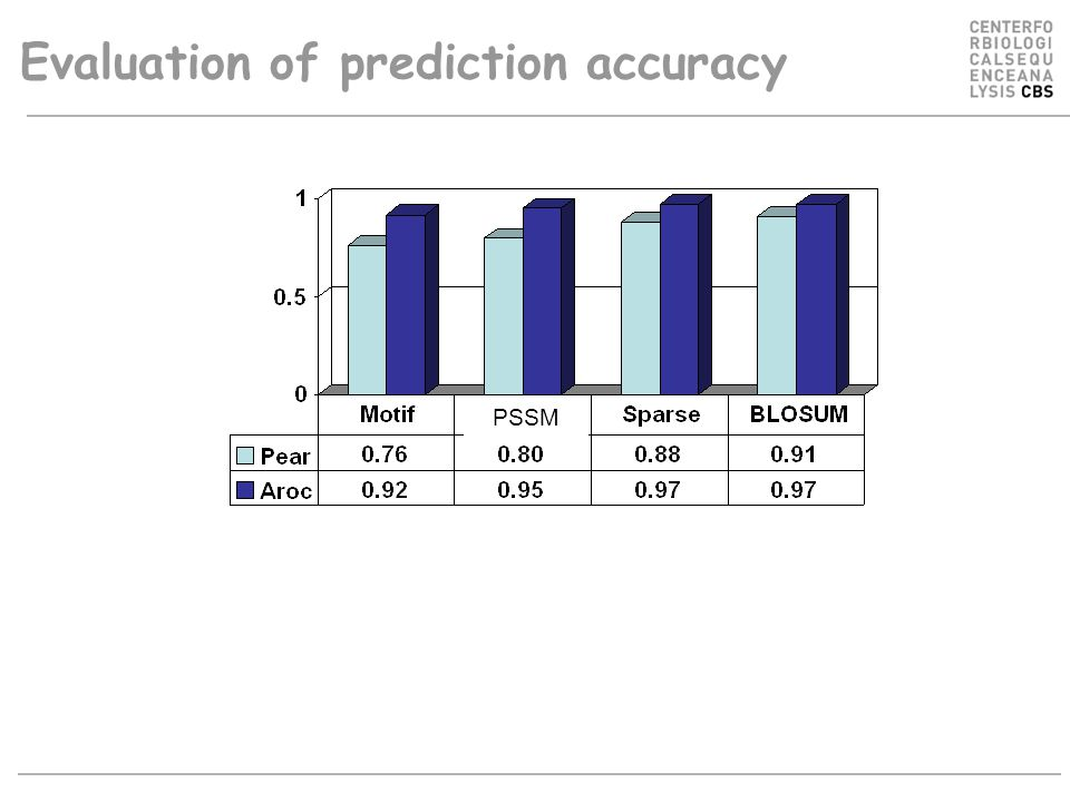 Evaluation of prediction accuracy PSSM