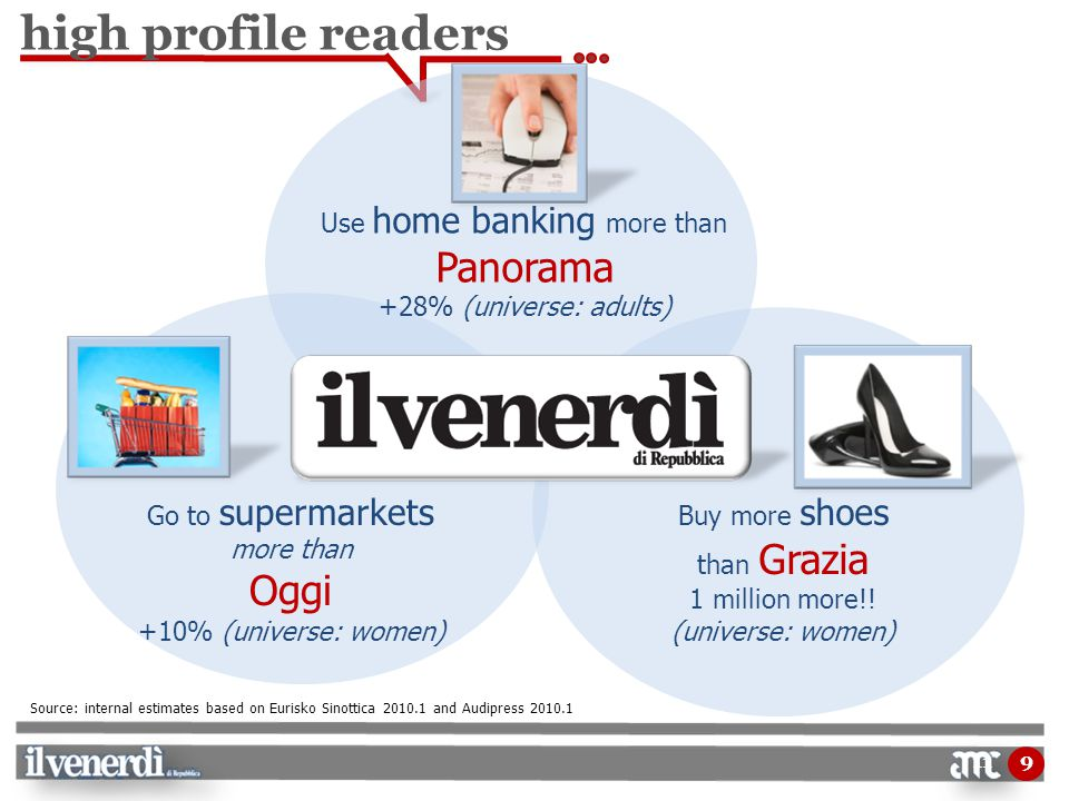 11 Go to supermarkets more than Oggi +10% (universe: women) Buy more shoes than Grazia 1 million more!.