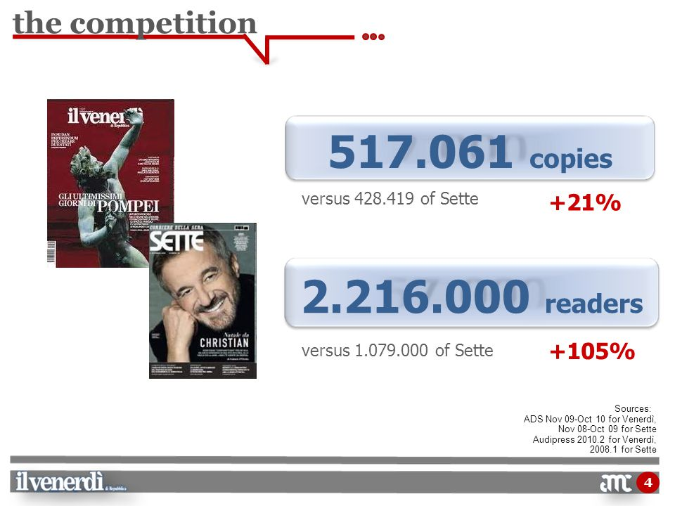4 the competition 2.216.000 readers 517.061 copies versus 428.419 of Sette Sources: ADS Nov 09-Oct 10 for Venerdì, Nov 08-Oct 09 for Sette Audipress 2010.2 for Venerdì, 2008.1 for Sette versus 1.079.000 of Sette +21% +105%