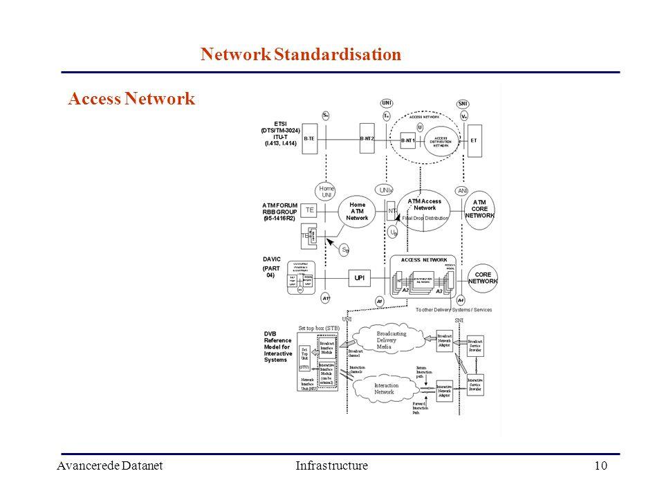 Avancerede DatanetInfrastructure10 Network Standardisation Access Network