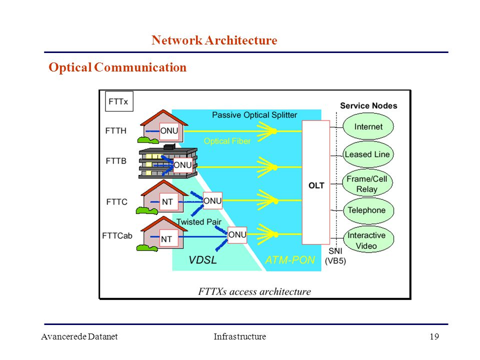 Avancerede DatanetInfrastructure19 Network Architecture Optical Communication