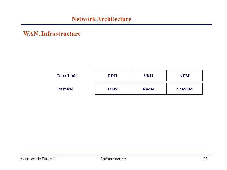 Avancerede DatanetInfrastructure23 WAN, Infrastructure SatelliteData LinkPhysicalSDHRadioPDHFibre ATM Network Architecture