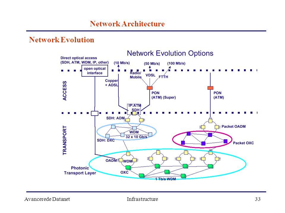 Avancerede DatanetInfrastructure33 Network Architecture Network Evolution
