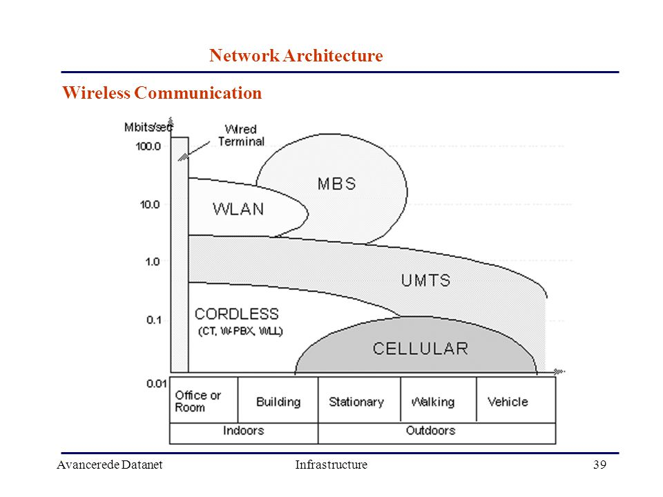 Avancerede DatanetInfrastructure39 Wireless Communication Network Architecture