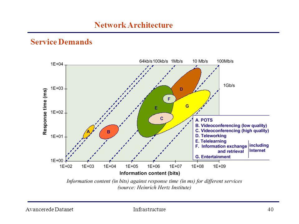 Avancerede DatanetInfrastructure40 Network Architecture Service Demands