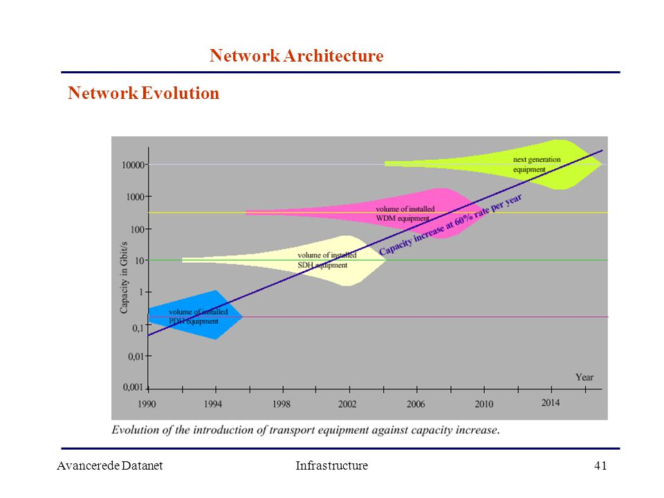 Avancerede DatanetInfrastructure41 Network Architecture Network Evolution