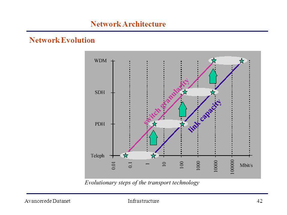 Avancerede DatanetInfrastructure42 Network Architecture Network Evolution