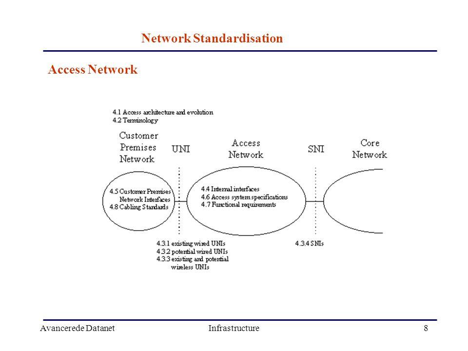 Avancerede DatanetInfrastructure8 Network Standardisation Access Network