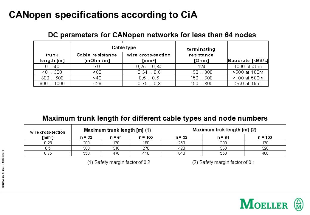 Schutzvermerk nach DIN 34 beachten CANopen specifications according to CiA DC parameters for CANopen networks for less than 64 nodes Cable type Maximu