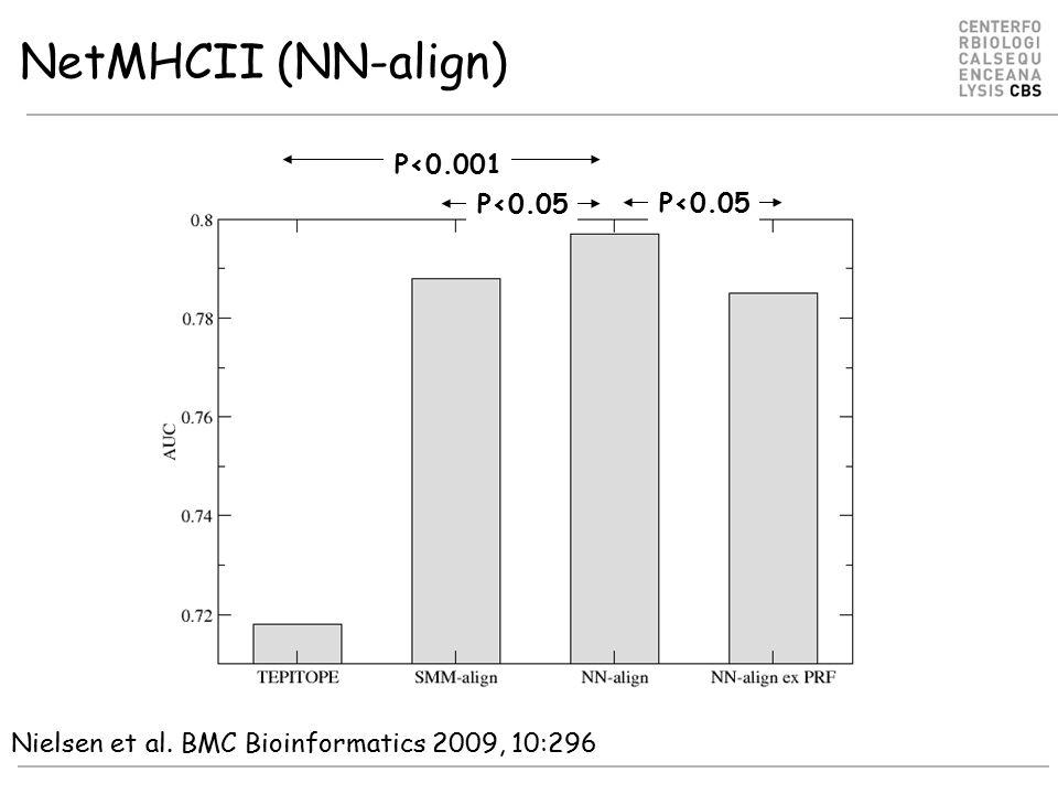 NetMHCII (NN-align) P<0.05 P<0.001 Nielsen et al. BMC Bioinformatics 2009, 10:296 P<0.05