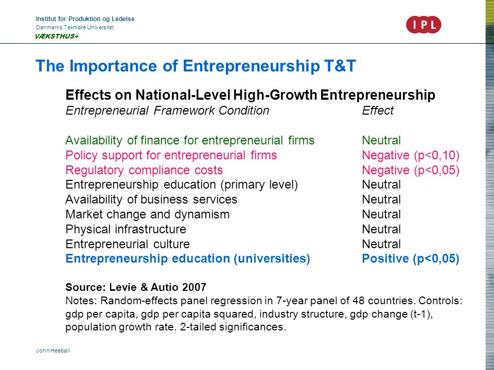 Institut for Produktion og Ledelse Danmarks Tekniske Universitet John Heebøll VÆKSTHUS+ The Importance of Entrepreneurship T&T Effects on National-Level High-Growth Entrepreneurship Entrepreneurial Framework ConditionEffect Availability of finance for entrepreneurial firmsNeutral Policy support for entrepreneurial firmsNegative (p<0,10) Regulatory compliance costsNegative (p<0,05) Entrepreneurship education (primary level)Neutral Availability of business servicesNeutral Market change and dynamismNeutral Physical infrastructureNeutral Entrepreneurial cultureNeutral Entrepreneurship education (universities)Positive (p<0,05) Source: Levie & Autio 2007 Notes: Random-effects panel regression in 7-year panel of 48 countries.