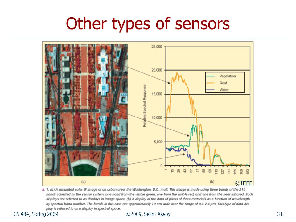CS 484, Spring 2009©2009, Selim Aksoy31 Other types of sensors ©IEEE